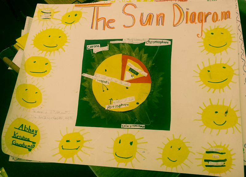 Sun Charts on Makara Sankranti